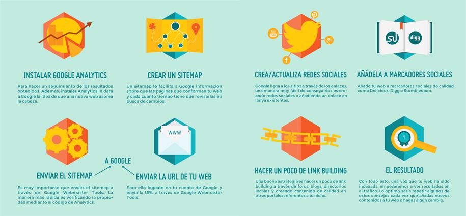 7pasos para el Posionamiento de tu web en google